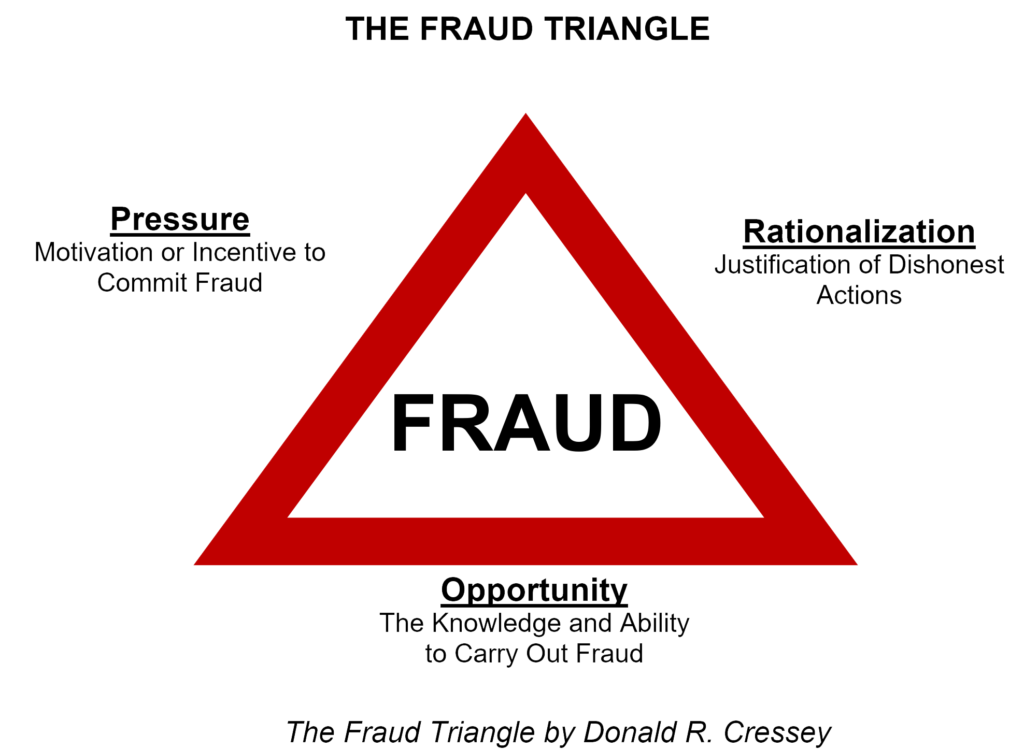 A look at The Fraud Triangle